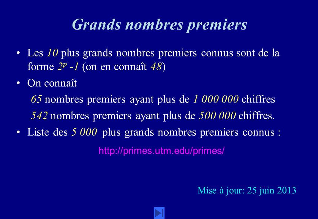 Les 10 plus grands nombres premiers connus sont de la forme 2 p -1 (on en connaît 48) On connaît 65 nombres premiers ayant plus de 1 000 000 chiffres