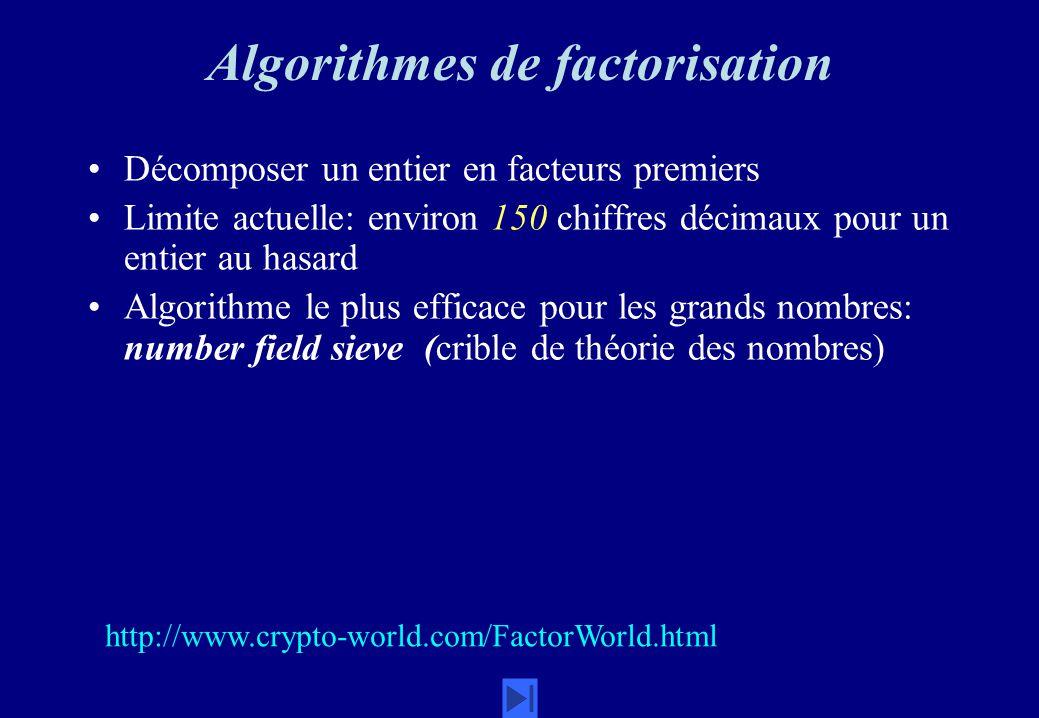 Algorithmes de factorisation Décomposer un entier en facteurs premiers Limite actuelle: environ 150 chiffres décimaux pour un entier au hasard Algorit