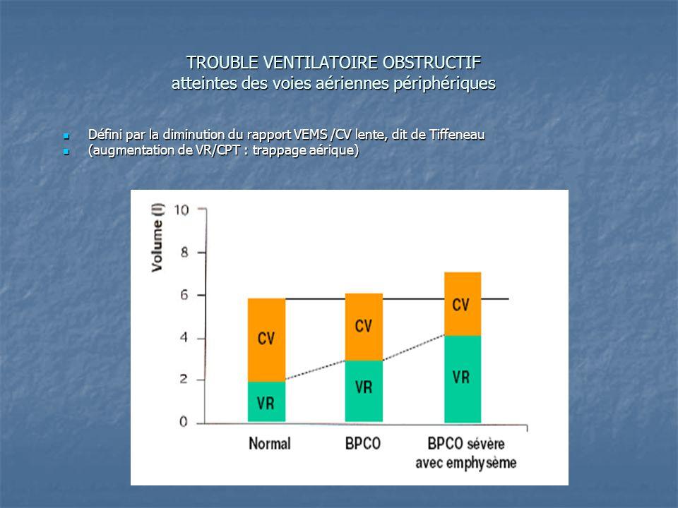 TROUBLE VENTILATOIRE OBSTRUCTIF atteintes des voies aériennes périphériques Défini par la diminution du rapport VEMS /CV lente, dit de Tiffeneau Défini par la diminution du rapport VEMS /CV lente, dit de Tiffeneau (augmentation de VR/CPT : trappage aérique) (augmentation de VR/CPT : trappage aérique)