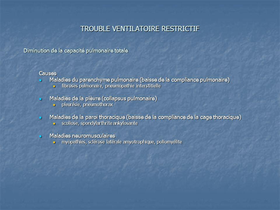 TROUBLE VENTILATOIRE RESTRICTIF Diminution de la capacité pulmonaire totale Causes Maladies du parenchyme pulmonaire (baisse de la compliance pulmonaire) Maladies du parenchyme pulmonaire (baisse de la compliance pulmonaire) fibroses pulmonaire, pneumopathie interstitielle fibroses pulmonaire, pneumopathie interstitielle Maladies de la plèvre (collapsus pulmonaire) Maladies de la plèvre (collapsus pulmonaire) pleurésie, pneumothorax pleurésie, pneumothorax Maladies de la paroi thoracique (baisse de la compliance de la cage thoracique) Maladies de la paroi thoracique (baisse de la compliance de la cage thoracique) scoliose, spondylarthrite ankylosante scoliose, spondylarthrite ankylosante Maladies neuromusculaires Maladies neuromusculaires myopathies, sclérose latérale amyotrophique, poliomyélite myopathies, sclérose latérale amyotrophique, poliomyélite