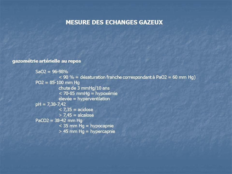 gazométrie artérielle au repos SaO2 = 96-98% < 90 % = désaturation franche correspondant à PaO2 = 60 mm Hg) PO2 = 85-100 mm Hg chute de 3 mmHg/10 ans < 70-85 mmHg = hypoxémie élevée = hyperventilation pH = 7,38-7,42 < 7,35 = acidose > 7,45 = alcalose PaCO2 = 38-42 mm Hg < 35 mm Hg = hypocapnie > 45 mm Hg = hypercapnie MESURE DES ECHANGES GAZEUX