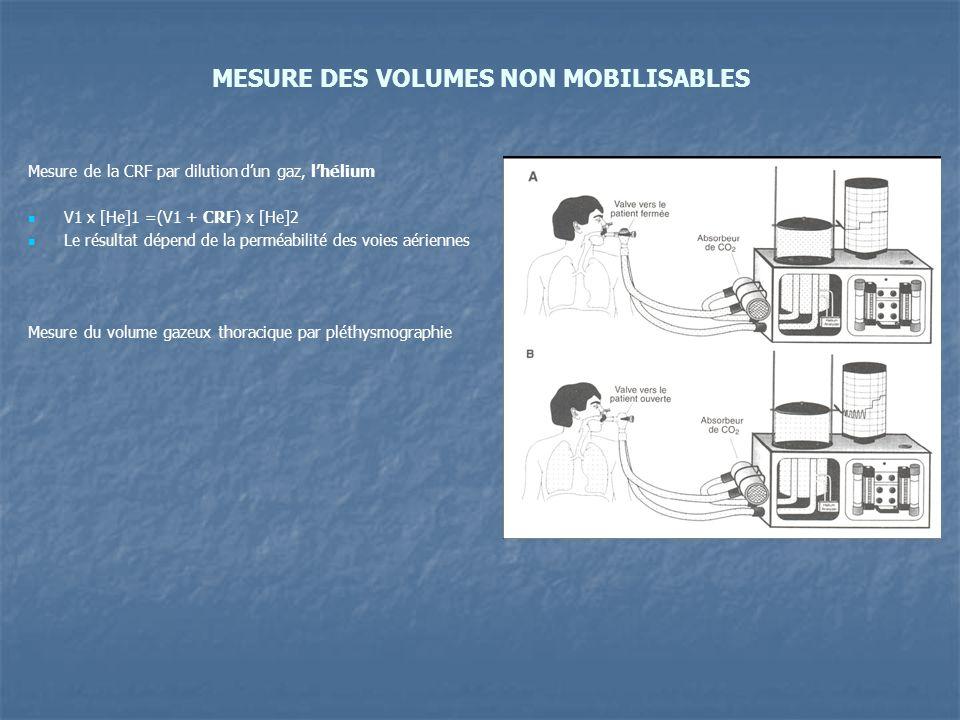 MESURE DES VOLUMES NON MOBILISABLES Mesure de la CRF par dilution dun gaz, lhélium V1 x [He]1 =(V1 + CRF) x [He]2 Le résultat dépend de la perméabilité des voies aériennes Mesure du volume gazeux thoracique par pléthysmographie