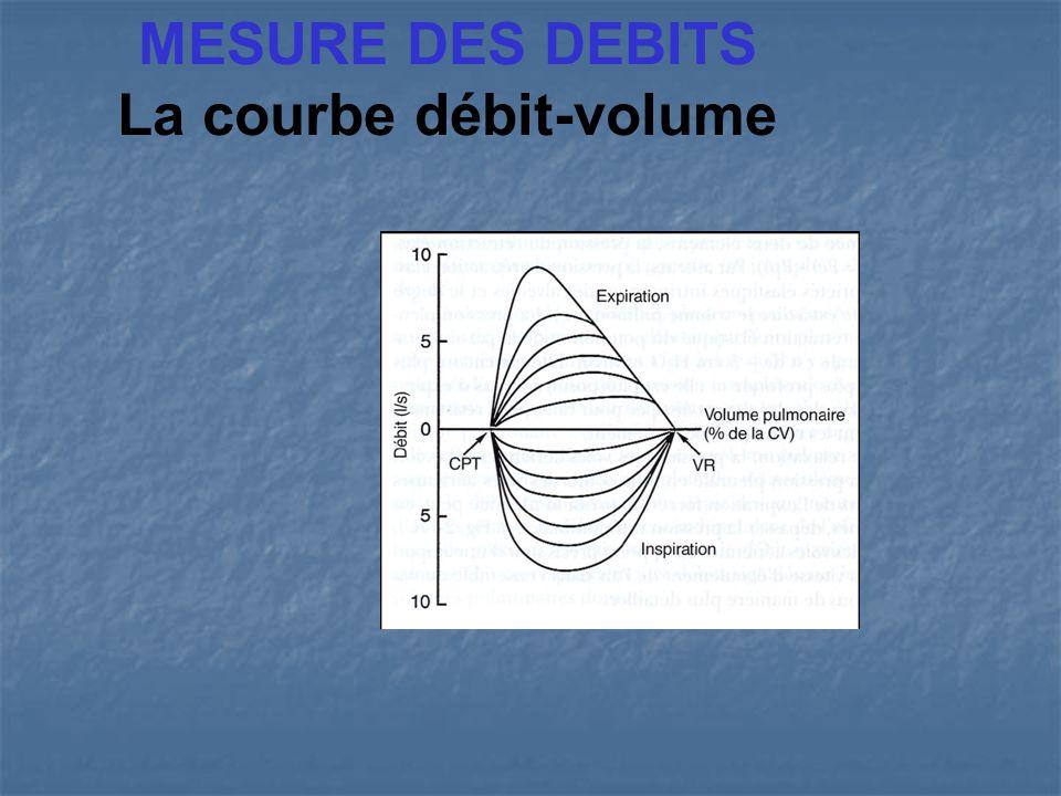 OBSTRUCTION DES VOIES AERIENNES SUPERIEURES EXTRATHORACIQUES Une obstruction fixe (géométrie invariable au cours de la ventilation) entraîne une diminution des débits expiratoires et inspiratoires