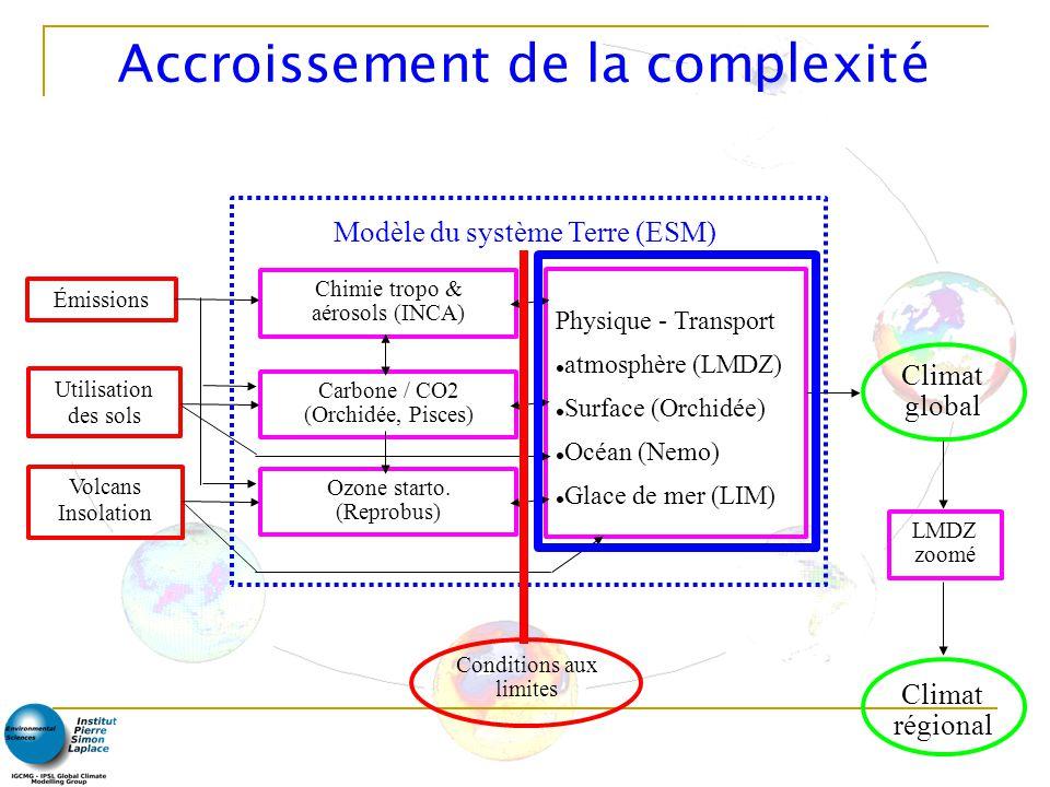 Accroissement de la complexité Chimie tropo & aérosols (INCA) Carbone / CO2 (Orchidée, Pisces) Ozone starto.