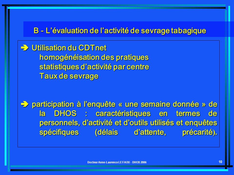 Docteur Anne-Laurence LE FAOU - DHOS 2006 10 Utilisation du CDTnet Utilisation du CDTnet homogénéisation des pratiques statistiques dactivité par cent