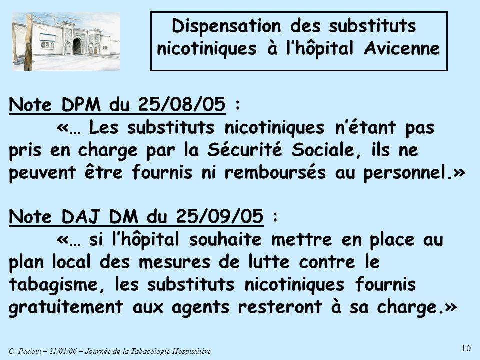 C. Padoin – 11/01/06 – Journée de la Tabacologie Hospitalière 10 Dispensation des substituts nicotiniques à lhôpital Avicenne Note DPM du 25/08/05 : «