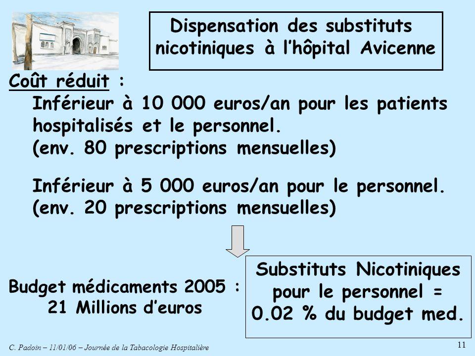 C. Padoin – 11/01/06 – Journée de la Tabacologie Hospitalière 11 Dispensation des substituts nicotiniques à lhôpital Avicenne Coût réduit : Inférieur