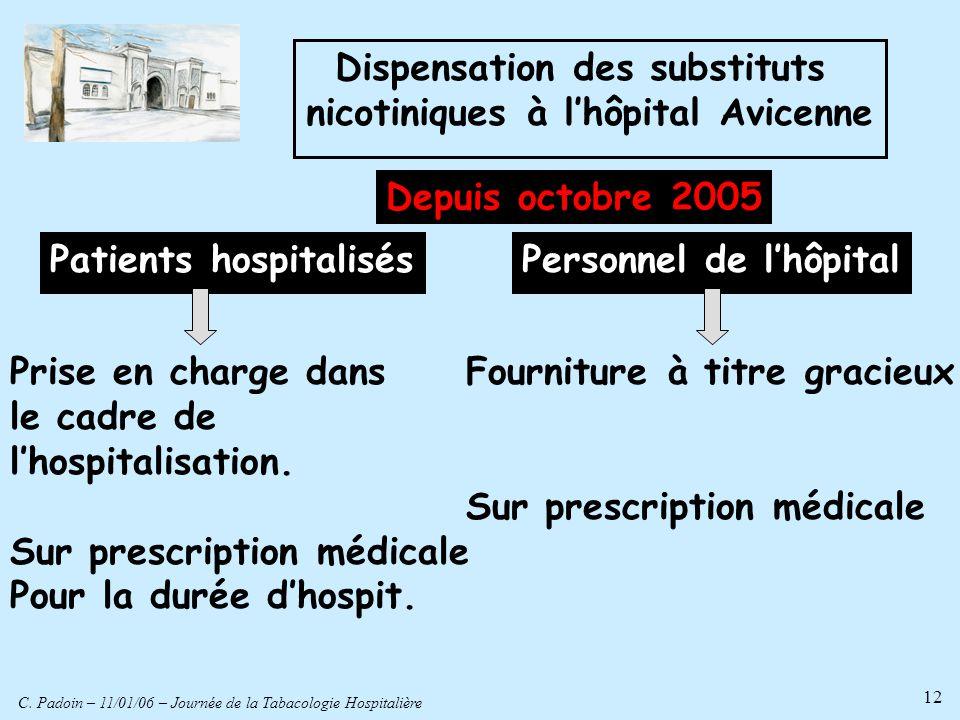 C. Padoin – 11/01/06 – Journée de la Tabacologie Hospitalière 12 Dispensation des substituts nicotiniques à lhôpital Avicenne Prise en charge dans le