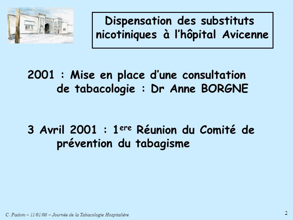 C. Padoin – 11/01/06 – Journée de la Tabacologie Hospitalière 2 2001 : Mise en place dune consultation de tabacologie : Dr Anne BORGNE 3 Avril 2001 :