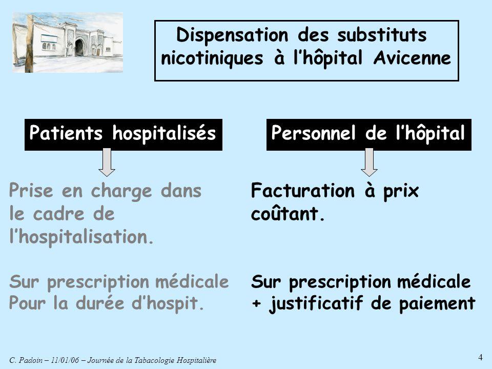 C. Padoin – 11/01/06 – Journée de la Tabacologie Hospitalière 4 Dispensation des substituts nicotiniques à lhôpital Avicenne Prise en charge dans le c