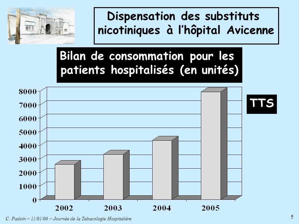 C. Padoin – 11/01/06 – Journée de la Tabacologie Hospitalière 5 Dispensation des substituts nicotiniques à lhôpital Avicenne Bilan de consommation pou