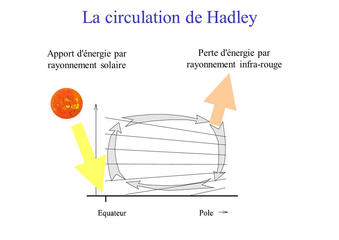 La circulation de Hadley Apport d énergie par rayonnement solaire Perte d énergie par rayonnement infra-rouge