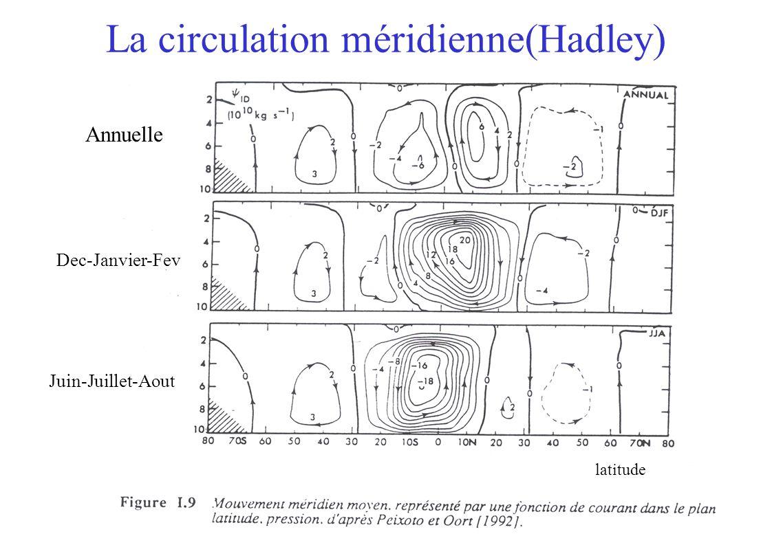 La circulation méridienne(Hadley) Dec-Janvier-Fev Juin-Juillet-Aout Annuelle latitude