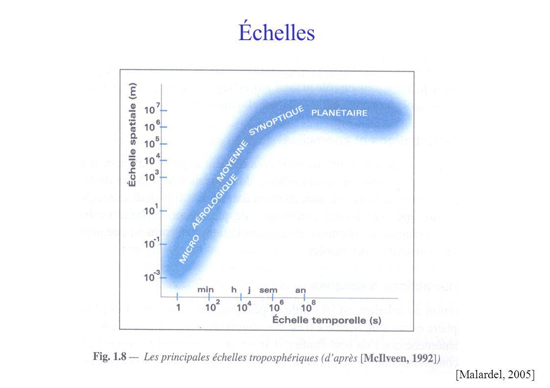 Température Z Rayonnement solaire net Equilibre radiatif global Profil de température fixé dT/dz fixé par convection altitude Rayonnement IR sortant F s.T(z e ) 4 = F s FsFsFsFs Rayonnement IR sortant F s.T(z e ) 4 < F s Rayonnement IR sortant F s.T(z e ) 4 = F s FsFsFsFs FsFsFsFs Ze augmente, T e diminue: Rayonnement sortant plus faible.