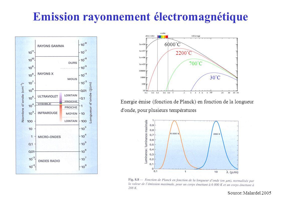 Emission rayonnement électromagnétique Source: Malardel 2005 Energie émise (fonction de Planck) en fonction de la longueur d onde, pour plusieurs températures 6000°C 2200°C 700°C 30°C