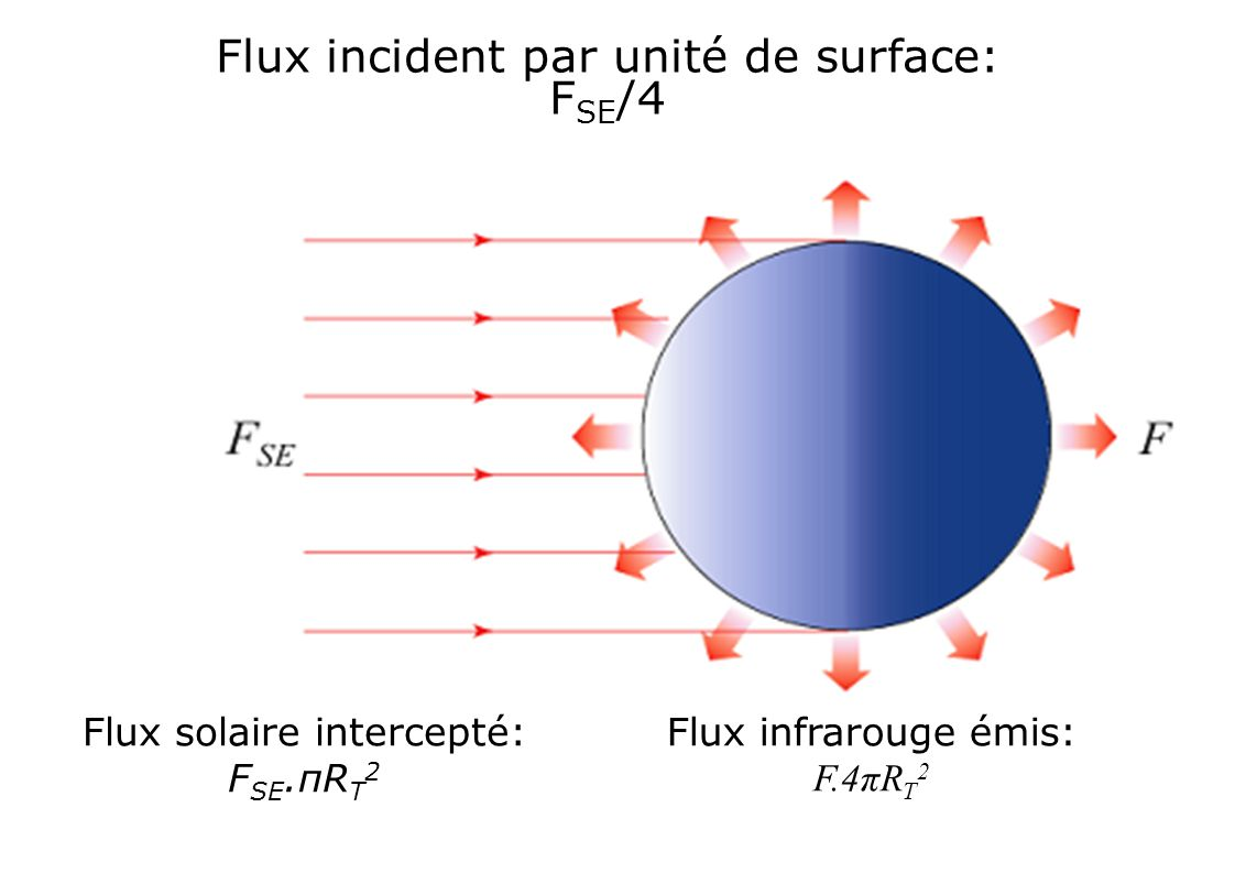 Flux solaire intercepté: F SE.πR T 2 Flux infrarouge émis: F.4πR T 2 Flux incident par unité de surface: F SE /4