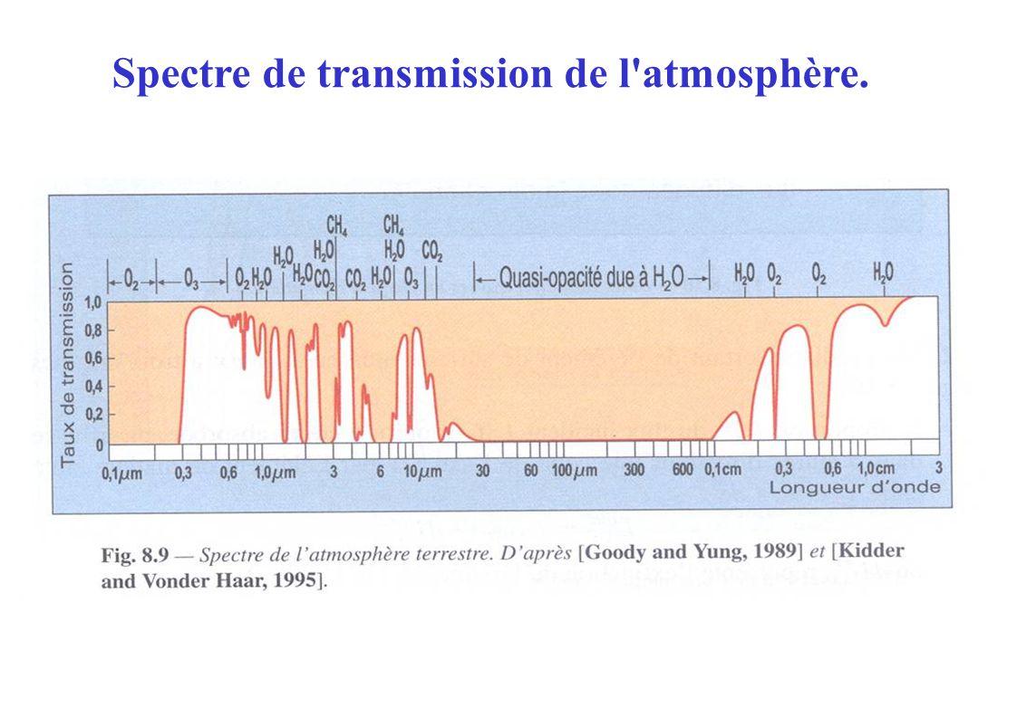 Spectre de transmission de l atmosphère.