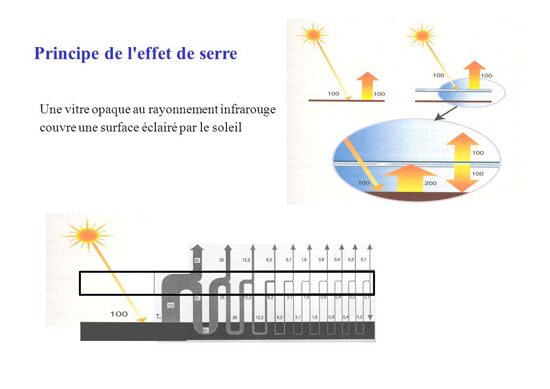 Une vitre opaque au rayonnement infrarouge couvre une surface éclairé par le soleil