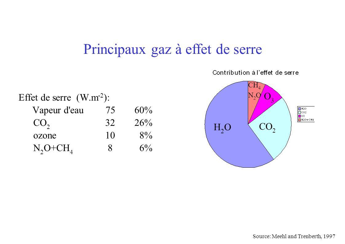 Effet de serre (W.m -2 ): Vapeur d eau 7560% CO 2 3226% ozone 10 8% N 2 O+CH 4 8 6% H2OH2O CO 2 Principaux gaz à effet de serre O3O3 CH 4 N 2 O Source: Meehl and Trenberth, 1997