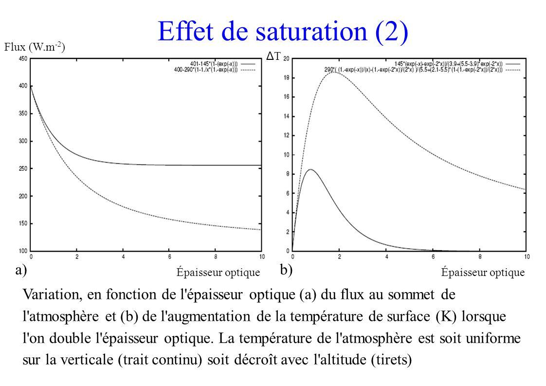 Effet de saturation (2) Variation, en fonction de l épaisseur optique (a) du flux au sommet de l atmosphère et (b) de l augmentation de la température de surface (K) lorsque l on double l épaisseur optique.