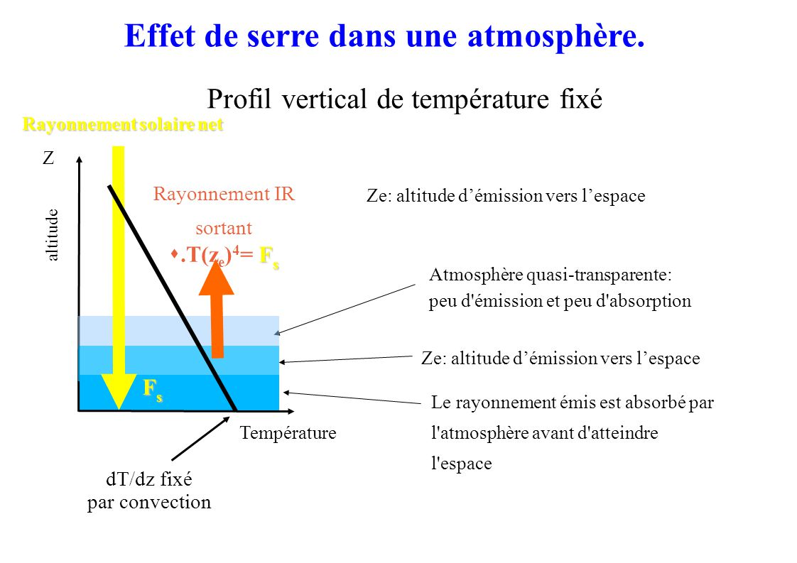 Température Atmosphère quasi-transparente: peu d émission et peu d absorption Profil vertical de température fixé Ze: altitude démission vers lespace Le rayonnement émis est absorbé par l atmosphère avant d atteindre l espace Z Rayonnement solaire net dT/dz fixé par convection altitude Rayonnement IR sortant F s.T(z e ) 4 = F s FsFsFsFs Effet de serre dans une atmosphère.