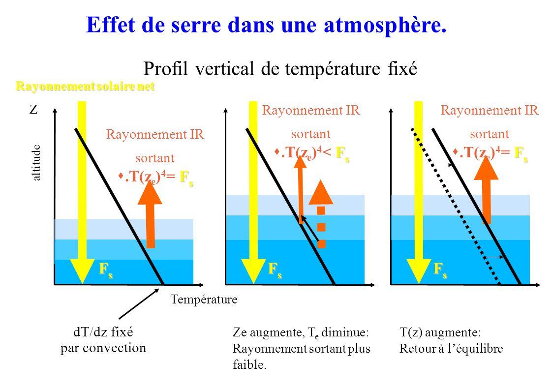 Température Z Rayonnement solaire net dT/dz fixé par convection altitude Rayonnement IR sortant F s.T(z e ) 4 = F s FsFsFsFs Rayonnement IR sortant F s.T(z e ) 4 < F s Rayonnement IR sortant F s.T(z e ) 4 = F s FsFsFsFs FsFsFsFs Ze augmente, T e diminue: Rayonnement sortant plus faible.