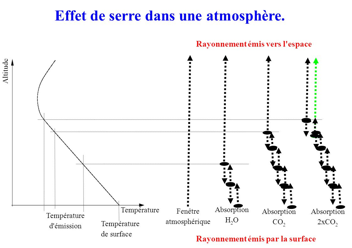 Température d émission Température de surface Rayonnement émis vers l espace Rayonnement émis par la surface Fenêtre atmosphérique Absorption H 2 O Absorption 2xCO 2 Absorption CO 2 Température Altitude Effet de serre dans une atmosphère.