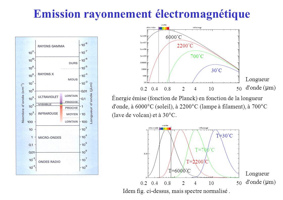 Énergie émise (fonction de Planck) en fonction de la longueur d onde, à 6000°C (soleil), à 2200°C (lampe à filament), à 700°C (lave de volcan) et à 30°C.