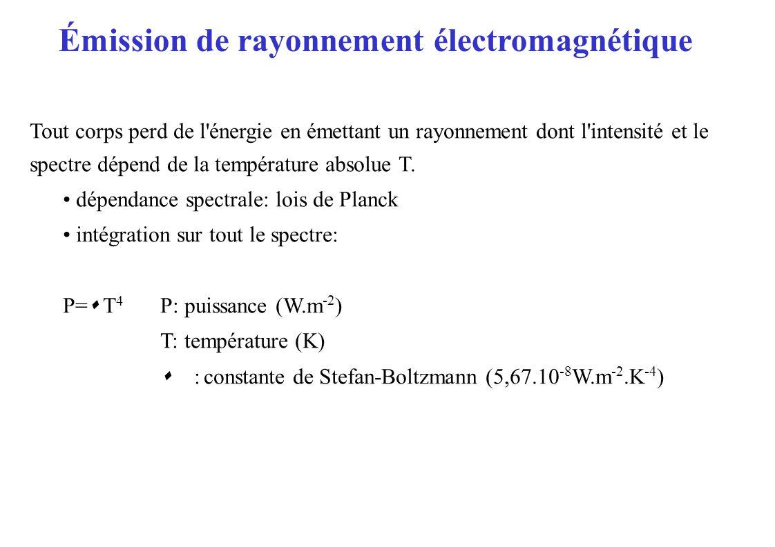 Émission de rayonnement électromagnétique Tout corps perd de l énergie en émettant un rayonnement dont l intensité et le spectre dépend de la température absolue T.