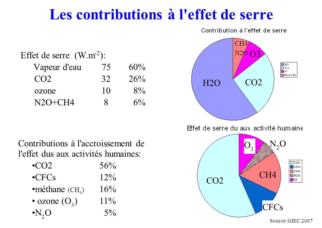 Les contributions à l effet de serre Contributions à l accroissement de l effet dus aux activités humaines: CO2 56% CFCs12% méthane (CH 4 ) 16% ozone (O 3 )11% N 2 O 5% CO2 CFCs O3O3 CH4 Effet de serre (W.m -2 ): Vapeur d eau 7560% CO2 3226% ozone 10 8% N2O+CH4 8 6% H2O CO2 O3 CH4 N2O N2ON2O Source: GIEC 2007