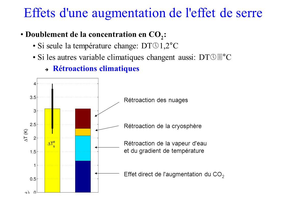 Effets d une augmentation de l effet de serre Doublement de la concentration en CO 2 : Si seule la température change: DT 1,2°C Si les autres variable climatiques changent aussi: DT °C Rétroactions climatiques Effet direct de l augmentation du CO 2 Rétroaction de la vapeur d eau et du gradient de température Rétroaction de la cryosphère Rétroaction des nuages