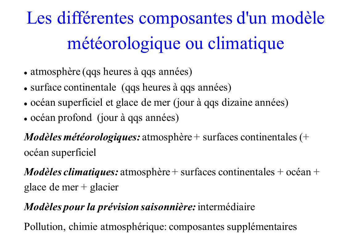 Les différentes composantes d un modèle météorologique ou climatique atmosphère (qqs heures à qqs années) surface continentale (qqs heures à qqs années) océan superficiel et glace de mer (jour à qqs dizaine années) océan profond (jour à qqs années) Modèles météorologiques: atmosphère + surfaces continentales (+ océan superficiel Modèles climatiques: atmosphère + surfaces continentales + océan + glace de mer + glacier Modèles pour la prévision saisonnière: intermédiaire Pollution, chimie atmosphérique: composantes supplémentaires