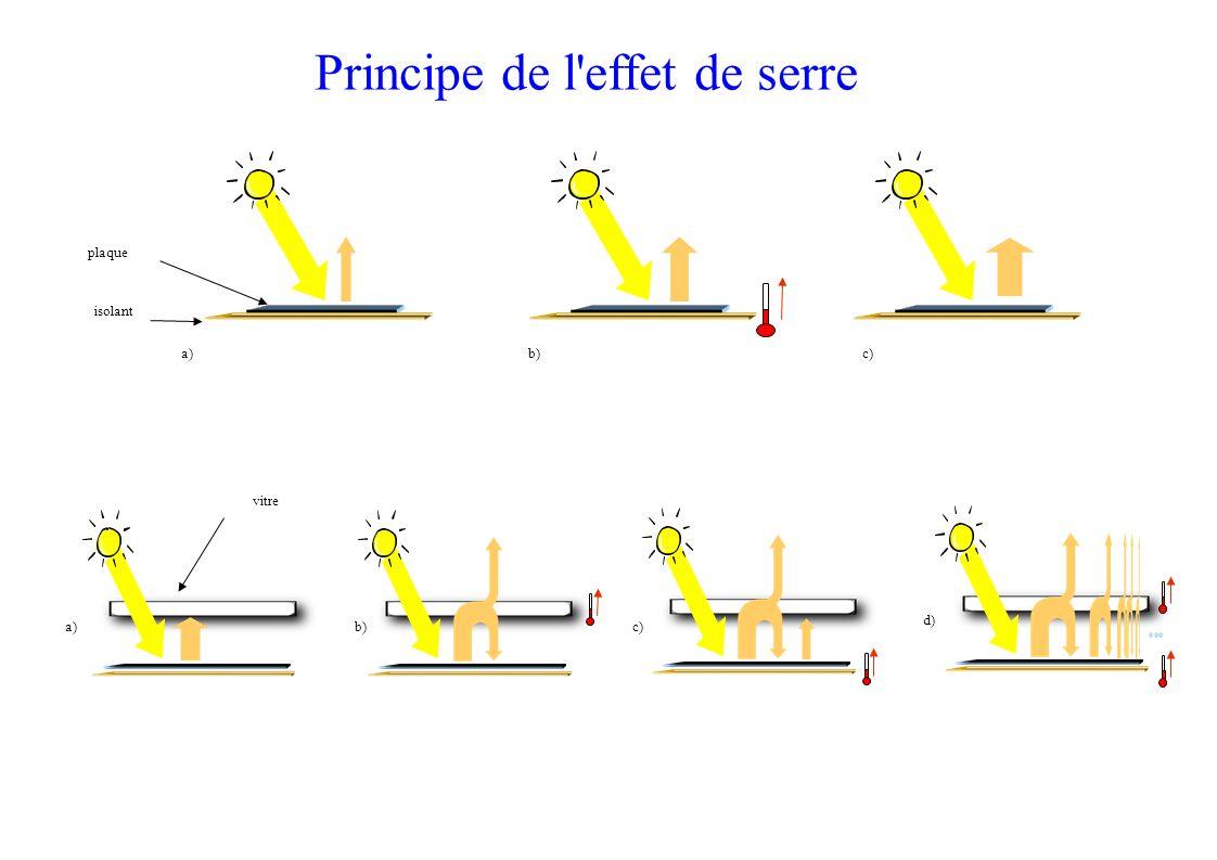 a) plaque isolant b)c) a) c) d)b) vitre Principe de l effet de serre