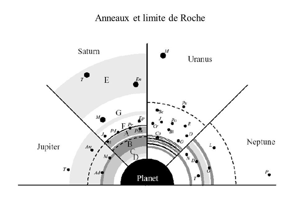 Anneaux et limite de Roche