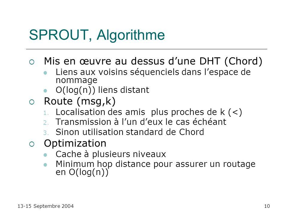 13-15 Septembre 200410 SPROUT, Algorithme Mis en œuvre au dessus dune DHT (Chord) Liens aux voisins séquenciels dans lespace de nommage O(log(n)) lien