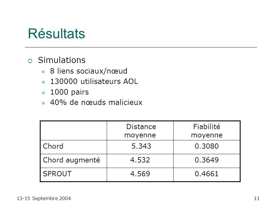 13-15 Septembre 200411 Résultats Simulations 8 liens sociaux/nœud 130000 utilisateurs AOL 1000 pairs 40% de nœuds malicieux Distance moyenne Fiabilité