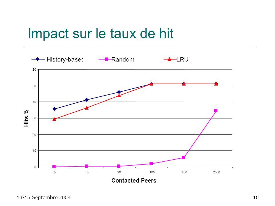 13-15 Septembre 200416 Impact sur le taux de hit 0 10 20 30 40 50 60 510201002002000 Contacted Peers Hits % History-basedRandomLRU