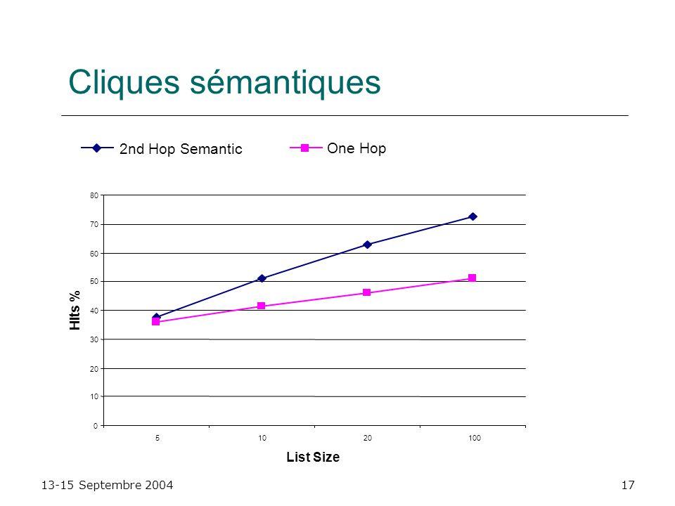 13-15 Septembre 200417 Cliques sémantiques 0 10 20 30 40 50 60 70 80 51020100 List Size Hits % 2nd Hop Semantic One Hop