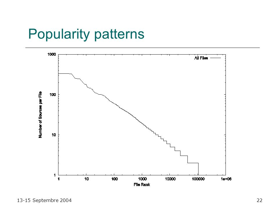 13-15 Septembre 200422 Popularity patterns