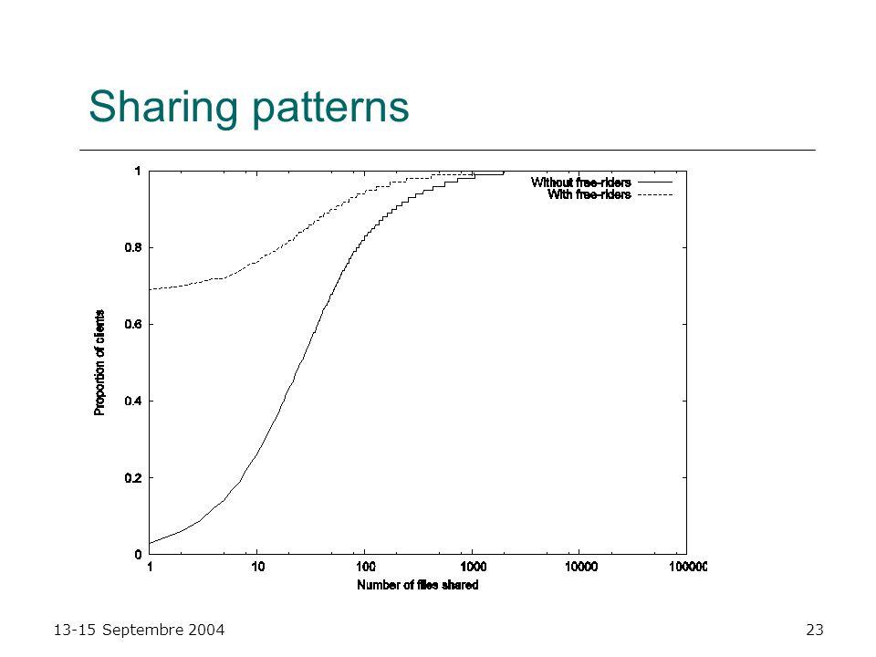 13-15 Septembre 200423 Sharing patterns