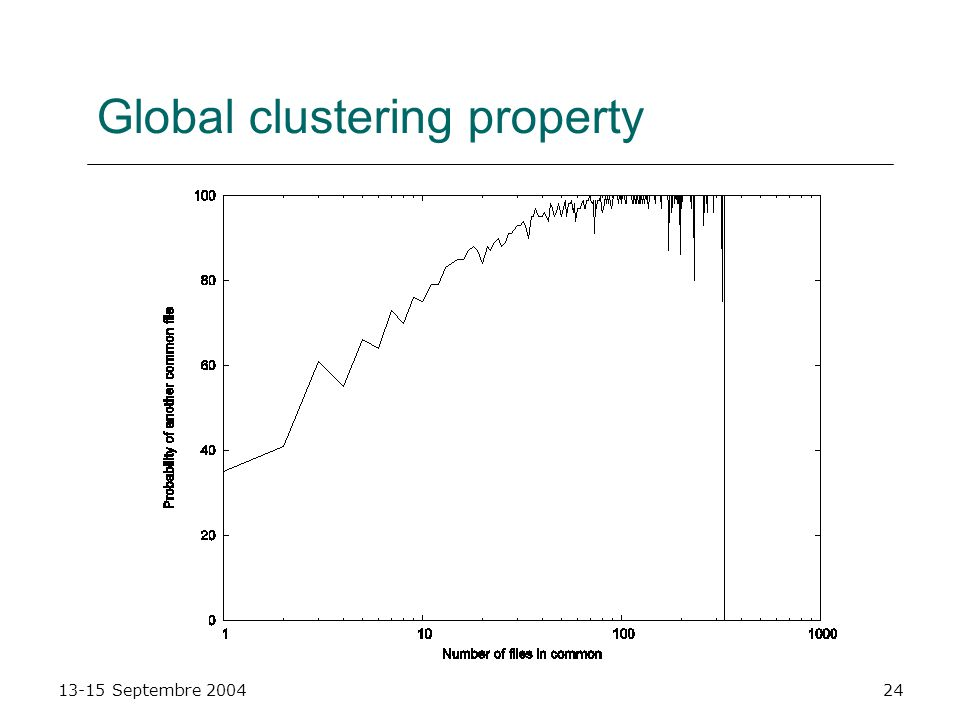 13-15 Septembre 200424 Global clustering property
