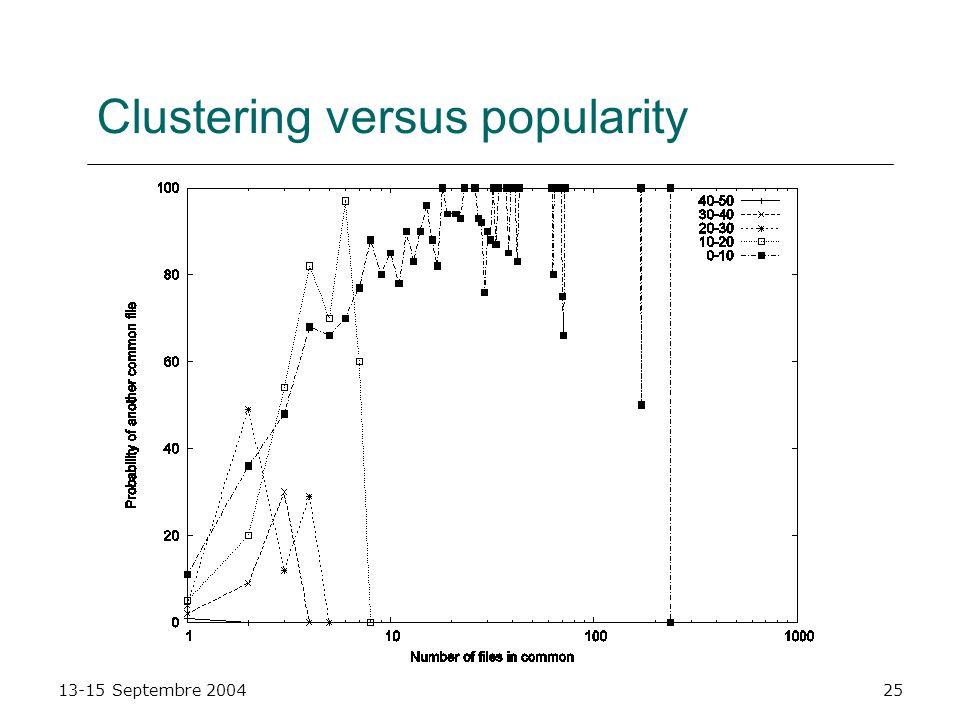 13-15 Septembre 200425 Clustering versus popularity