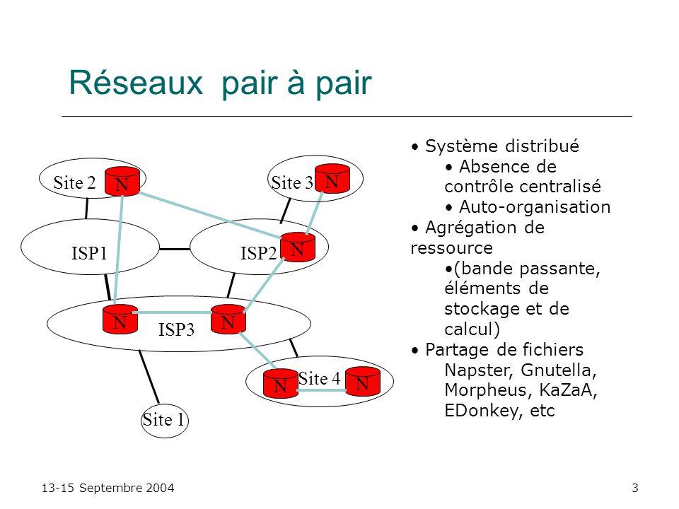 13-15 Septembre 20043 Réseaux pair à pair ISP3 ISP1ISP2 Site 1 Site 4 Site 3Site 2 N NN N N N N Système distribué Absence de contrôle centralisé Auto-