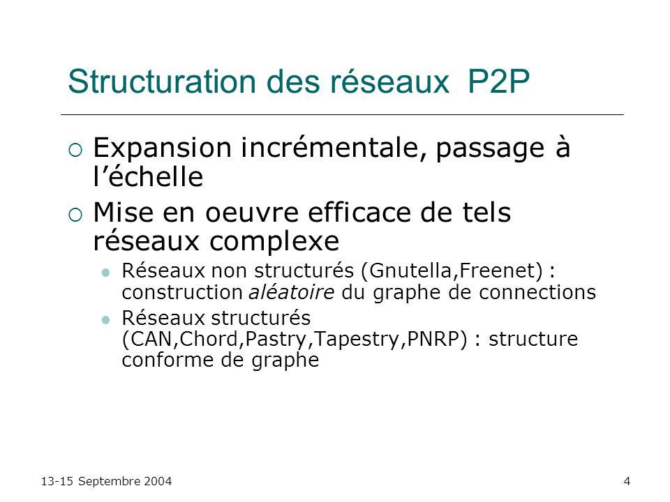 13-15 Septembre 20044 Structuration des réseaux P2P Expansion incrémentale, passage à léchelle Mise en oeuvre efficace de tels réseaux complexe Réseau
