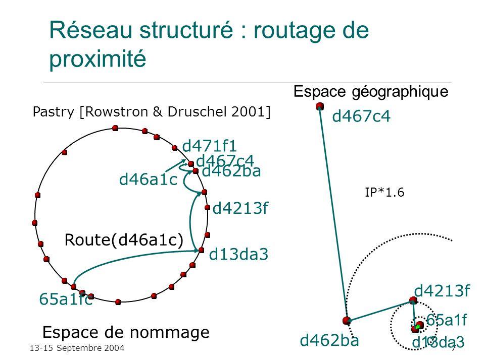 13-15 Septembre 20047 Réseau structuré : routage de proximité d46a1c Route(d46a1c) d462ba d4213f d13da3 65a1fc d467c4 d471f1 Espace de nommage d467c4