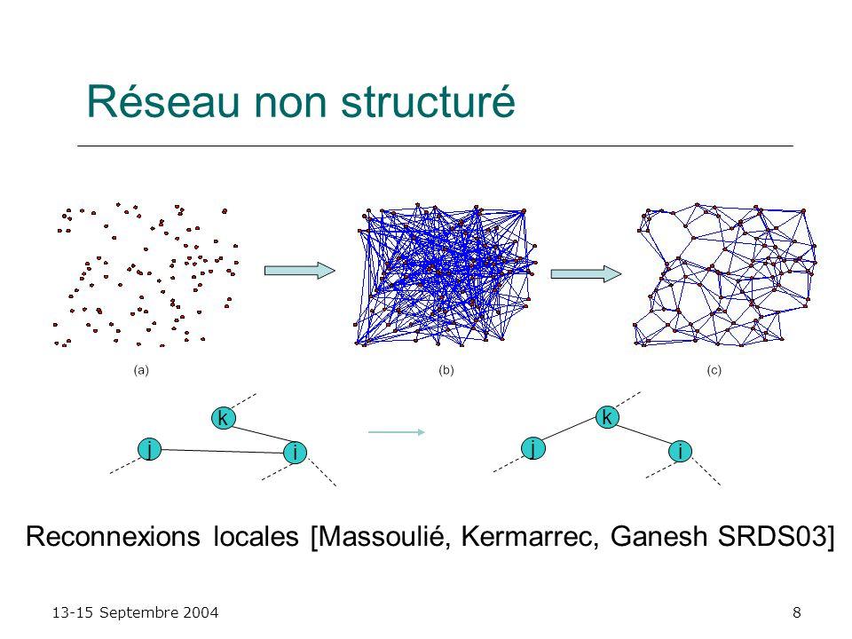13-15 Septembre 20048 Réseau non structuré i j k i j k Reconnexions locales [Massoulié, Kermarrec, Ganesh SRDS03]