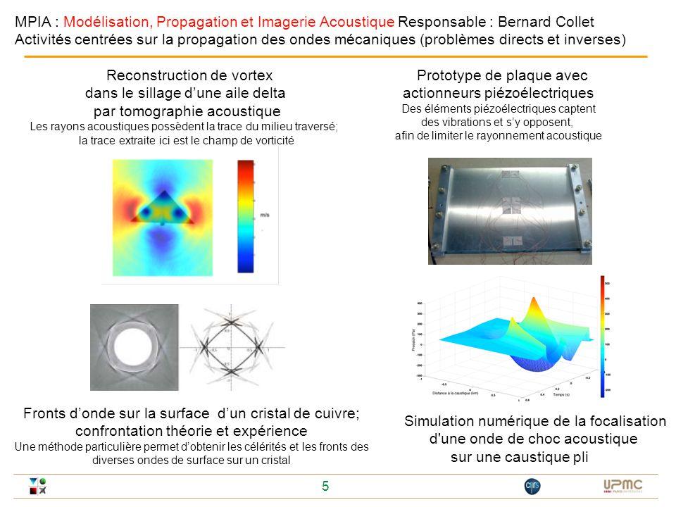 5 Reconstruction de vortex dans le sillage dune aile delta par tomographie acoustique Les rayons acoustiques possèdent la trace du milieu traversé; la