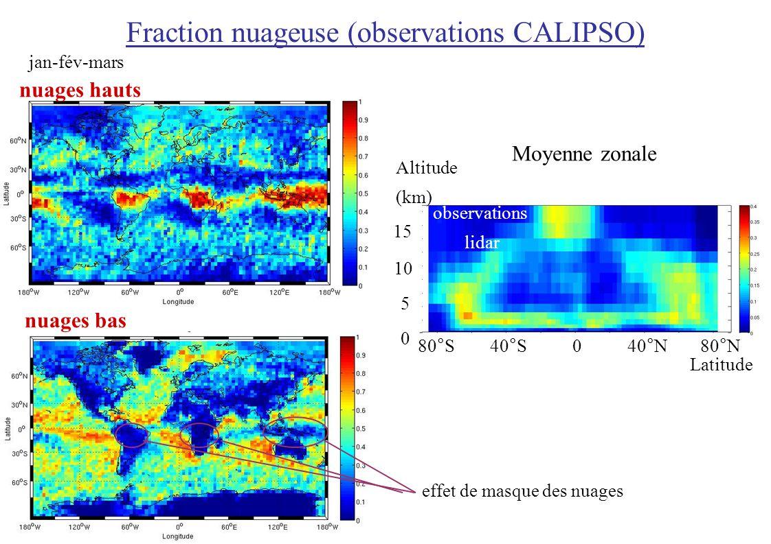 Fraction nuageuse (observations CALIPSO) jan-fév-mars nuages hauts nuages bas effet de masque des nuages Latitude modèle+ simulateur lidar observations lidar 040°N80°N40°S80°S 0 5 10 15 Moyenne zonale Altitude (km)