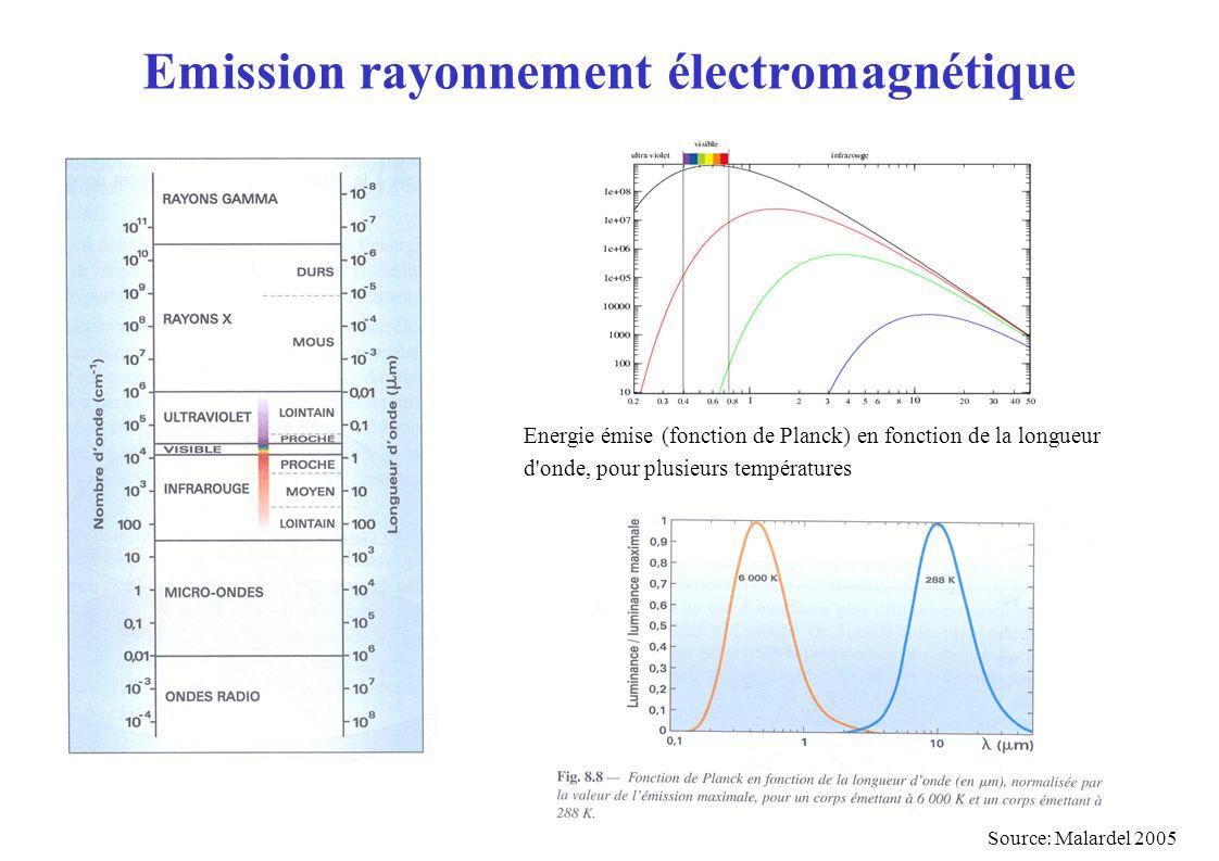 Emission rayonnement électromagnétique Source: Malardel 2005 Energie émise (fonction de Planck) en fonction de la longueur d onde, pour plusieurs températures