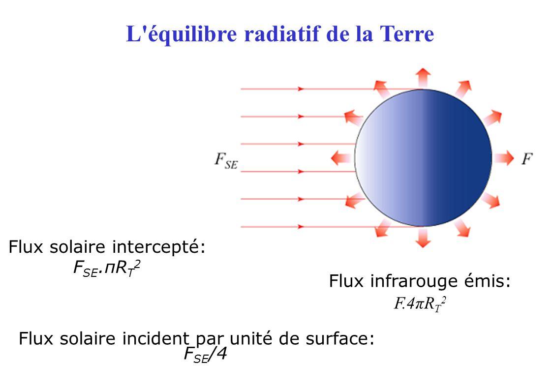 Flux solaire intercepté: F SE.πR T 2 Flux infrarouge émis: F.4πR T 2 L équilibre radiatif de la Terre Flux solaire incident par unité de surface: F SE /4